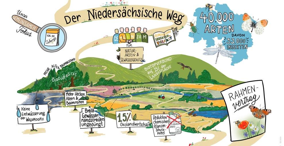 »Der Niedersächsische Weg«: Der Weg zum Umweltschutz nach fairen Regeln?