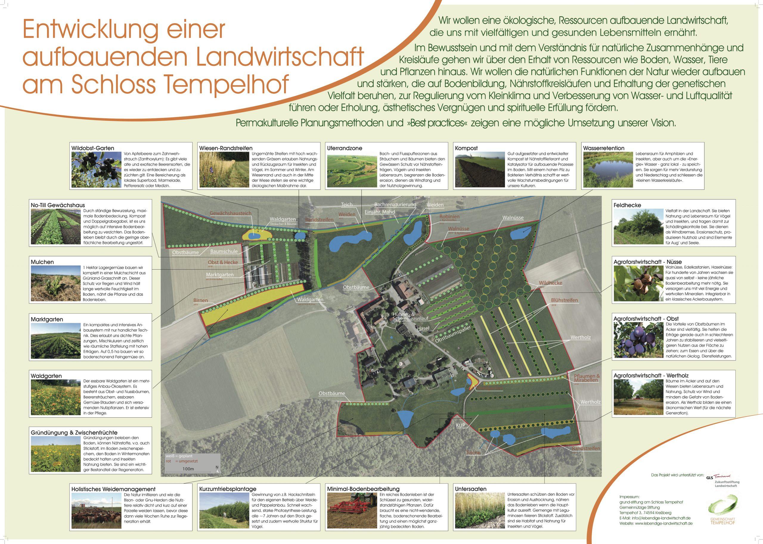 Elemente einer aufbauende Landwirtschaft am Schloss Tempelhof