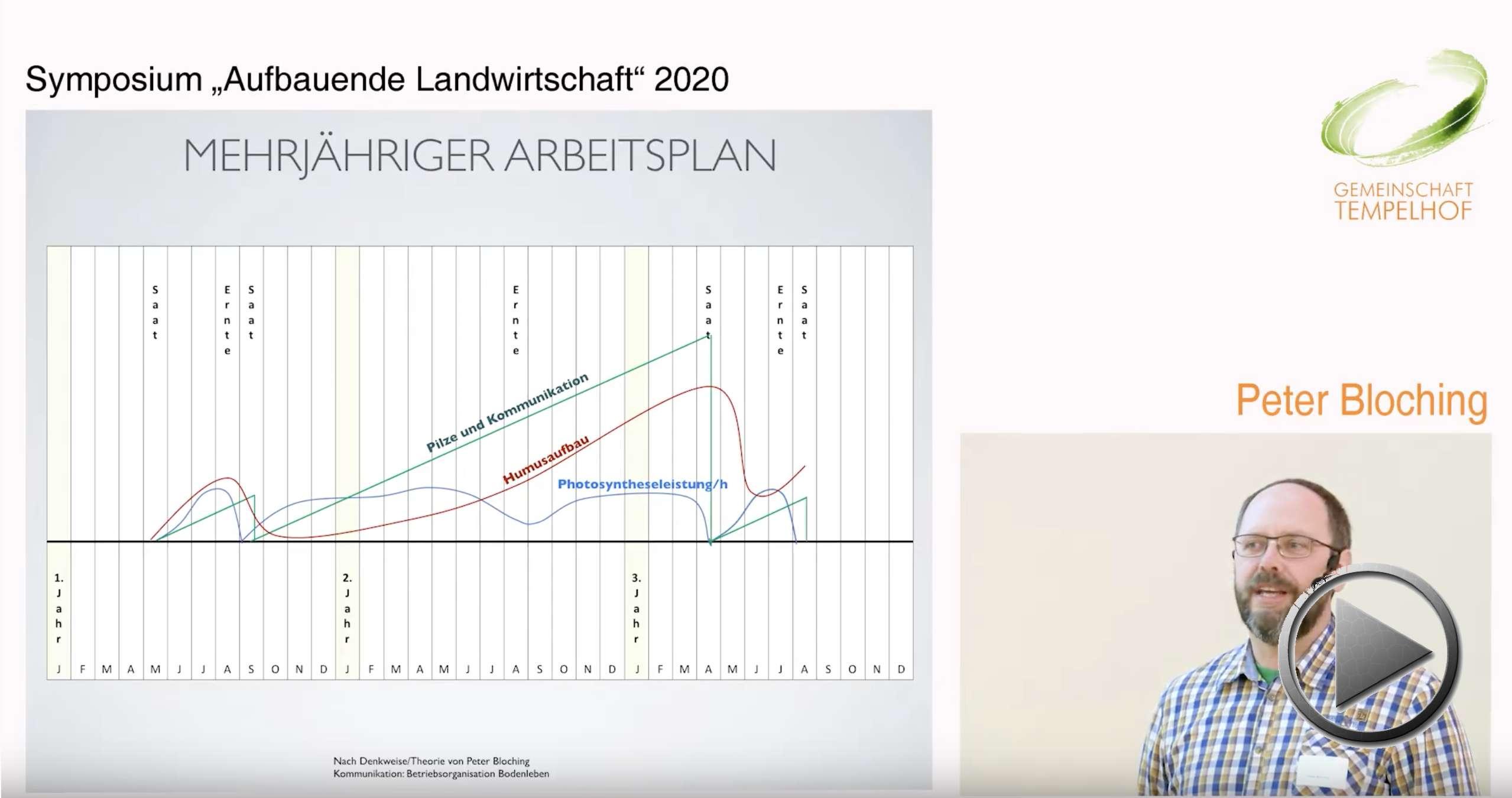 """Präsentation:  Bodenleben fördern und Boden schützen: Untersaaten und Buffet-Anbau. Peter Bloching. Symposium """"Aufbauende Landwirtschaft"""" 2020"""