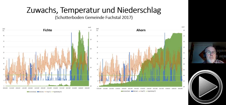 """Präsentation: Ludwig Pertl // Wasser, der in Zukunft begrenzende Faktor bei uns im Wald // Webinar-Reihe """"Aufbauende Landwirtschaft"""" 2021"""